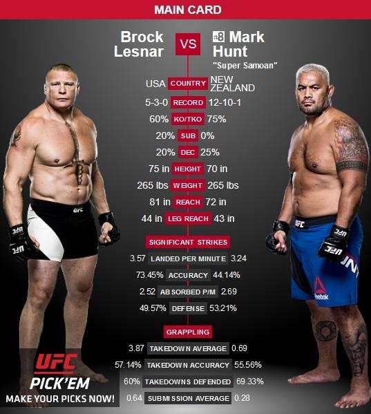 UFC 200 DraftKings picks
